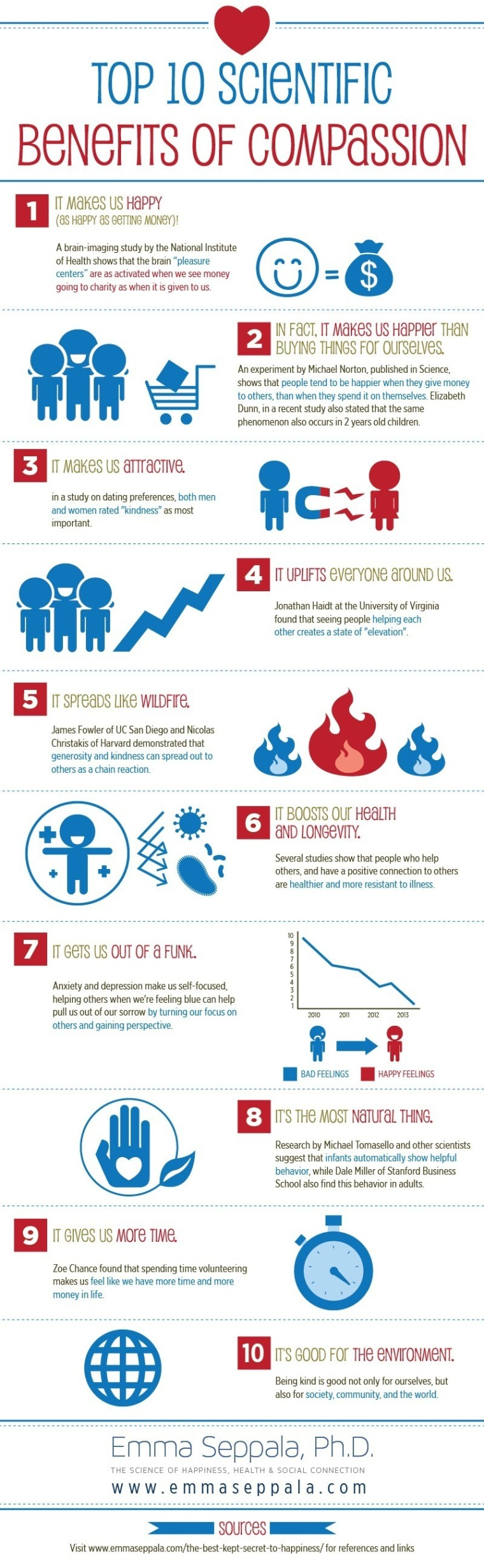 Top 10 Scientific Benefits of Compassion (Infographic)