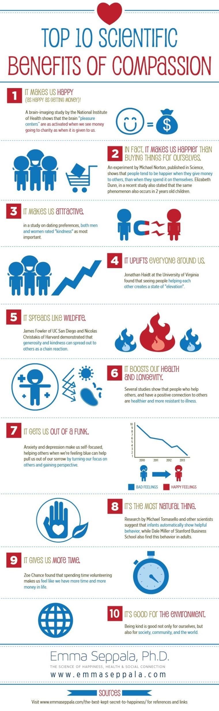 Top 10 Scientific Benefits of Compassion (Infographic)